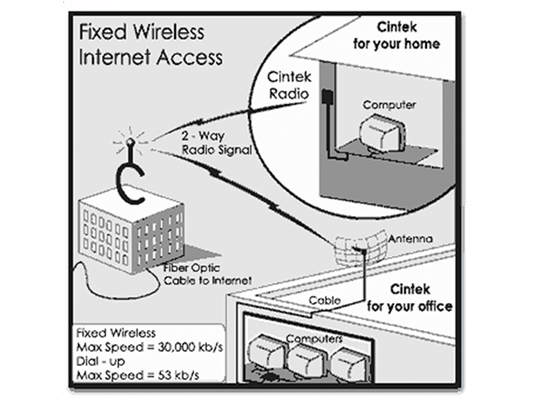 Black and white photo of diagrams regarding fixed wireless internet access